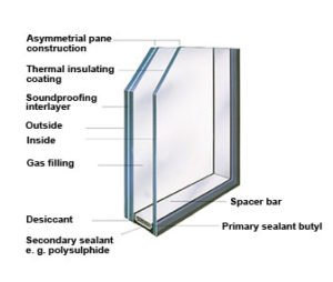 Soundproofing windows 300x254 - Soundproofing-windows