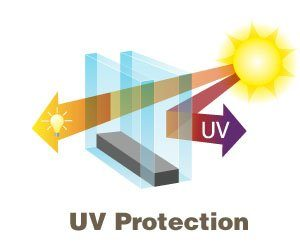 UV Protection 300x250 300x250 - The Benefits of Soundproof Windows