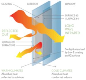 Marvin Low E Glass Graphic e1510687821568 300x279 - low-e window