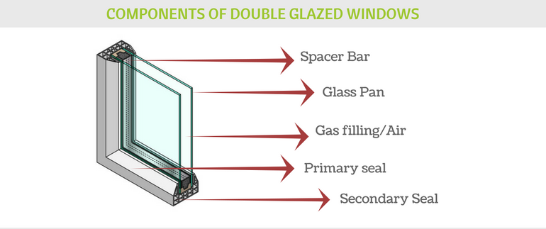 components double glazing e1510258563664 - Double Glazed Windows: What Benefits Do They Have?