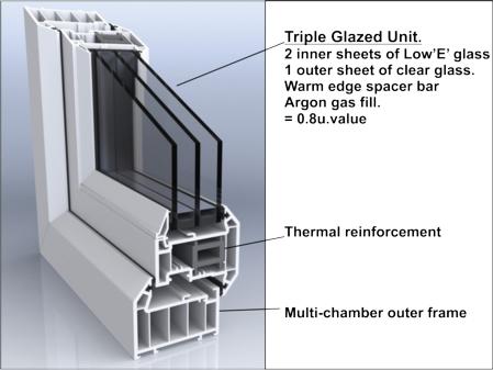triple glazed - Triple Glazed Windows