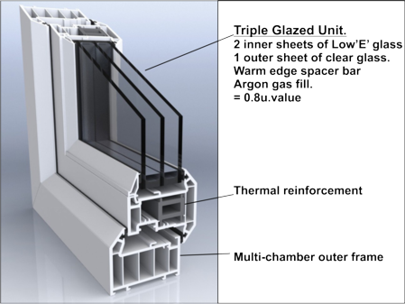 triple glazed - Triple Glazed Windows